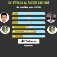 Ian Poveda vs Patrick Bamford h2h player stats