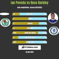 Ian Poveda vs Ross Barkley h2h player stats