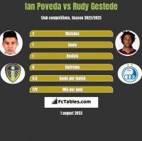Ian Poveda vs Rudy Gestede h2h player stats