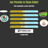 Ian Poveda vs Ryan Babel h2h player stats