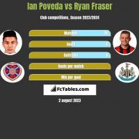 Ian Poveda vs Ryan Fraser h2h player stats