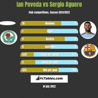 Ian Poveda vs Sergio Aguero h2h player stats