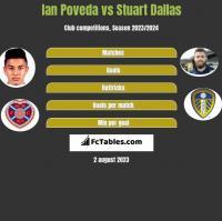 Ian Poveda vs Stuart Dallas h2h player stats