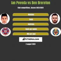Ian Poveda vs Ben Brereton h2h player stats