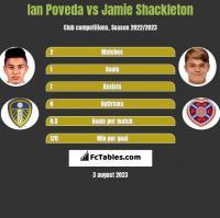 Ian Poveda vs Jamie Shackleton h2h player stats