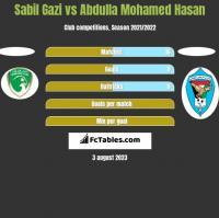 Sabil Gazi vs Abdulla Mohamed Hasan h2h player stats