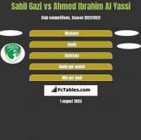 Sabil Gazi vs Ahmed Ibrahim Al Yassi h2h player stats