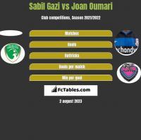 Sabil Gazi vs Joan Oumari h2h player stats