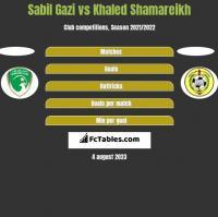 Sabil Gazi vs Khaled Shamareikh h2h player stats