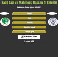 Sabil Gazi vs Mahmoud Hassan Al Balushi h2h player stats