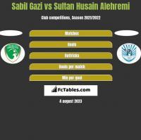 Sabil Gazi vs Sultan Husain Alehremi h2h player stats