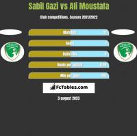 Sabil Gazi vs Ali Moustafa h2h player stats