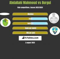 Abdallahi Mahmoud vs Burgui h2h player stats