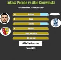 Lukasz Poreba vs Alan Czerwinski h2h player stats
