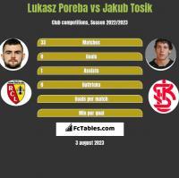 Lukasz Poreba vs Jakub Tosik h2h player stats