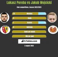 Lukasz Poreba vs Jakub Wojcicki h2h player stats