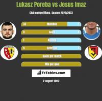 Lukasz Poreba vs Jesus Imaz h2h player stats
