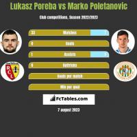 Lukasz Poreba vs Marko Poletanovic h2h player stats