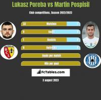 Lukasz Poreba vs Martin Pospisil h2h player stats