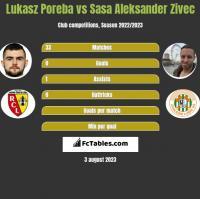 Lukasz Poreba vs Sasa Aleksander Zivec h2h player stats