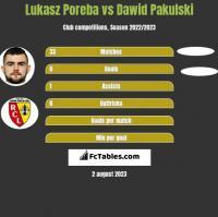 Lukasz Poreba vs Dawid Pakulski h2h player stats