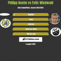 Philipp Koehn vs Felix Wiedwald h2h player stats