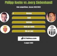 Philipp Koehn vs Joerg Siebenhandl h2h player stats