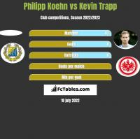 Philipp Koehn vs Kevin Trapp h2h player stats