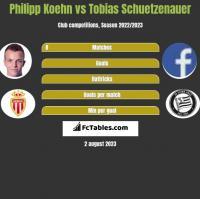 Philipp Koehn vs Tobias Schuetzenauer h2h player stats