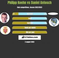 Philipp Koehn vs Daniel Antosch h2h player stats