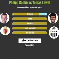 Philipp Koehn vs Tobias Lawal h2h player stats