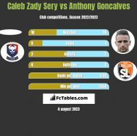Caleb Zady Sery vs Anthony Goncalves h2h player stats