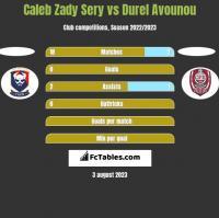 Caleb Zady Sery vs Durel Avounou h2h player stats