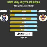 Caleb Zady Sery vs Jan Repas h2h player stats