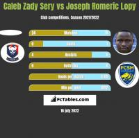 Caleb Zady Sery vs Joseph Romeric Lopy h2h player stats