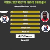 Caleb Zady Sery vs Prince Oniangue h2h player stats