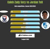 Caleb Zady Sery vs Jordan Tell h2h player stats
