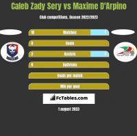 Caleb Zady Sery vs Maxime D'Arpino h2h player stats