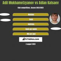 Adil Mukhametzyanov vs Adlan Katsaev h2h player stats