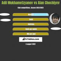 Adil Mukhametzyanov vs Alan Chochiyev h2h player stats