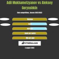 Adil Mukhametzyanov vs Aleksey Goryushkin h2h player stats