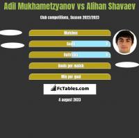 Adil Mukhametzyanov vs Alihan Shavaev h2h player stats