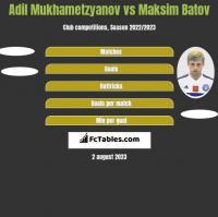 Adil Mukhametzyanov vs Maksim Batov h2h player stats