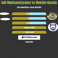 Adil Mukhametzyanov vs Maksim Kuzmin h2h player stats
