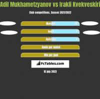 Adil Mukhametzyanov vs Irakli Kvekveskiri h2h player stats