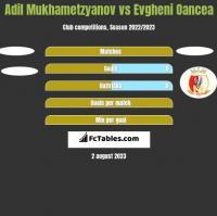 Adil Mukhametzyanov vs Evgheni Oancea h2h player stats
