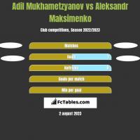 Adil Mukhametzyanov vs Aleksandr Maksimenko h2h player stats