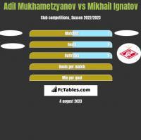 Adil Mukhametzyanov vs Mikhail Ignatov h2h player stats