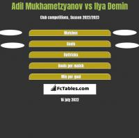 Adil Mukhametzyanov vs Ilya Demin h2h player stats