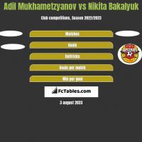Adil Mukhametzyanov vs Nikita Bakalyuk h2h player stats